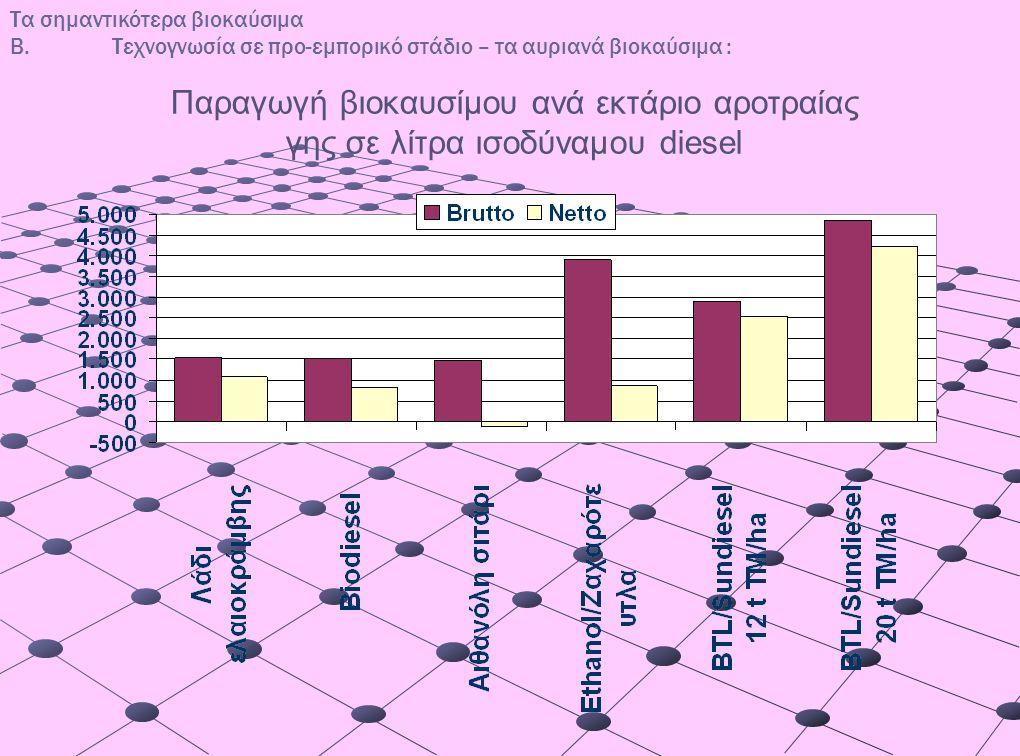 Τα σημαντικότερα βιοκαύσιμα