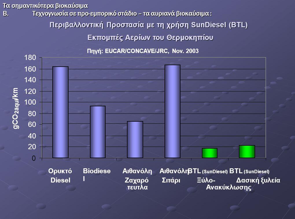 Περιβαλλοντική Προστασία με τη χρήση SunDiesel (BTL)