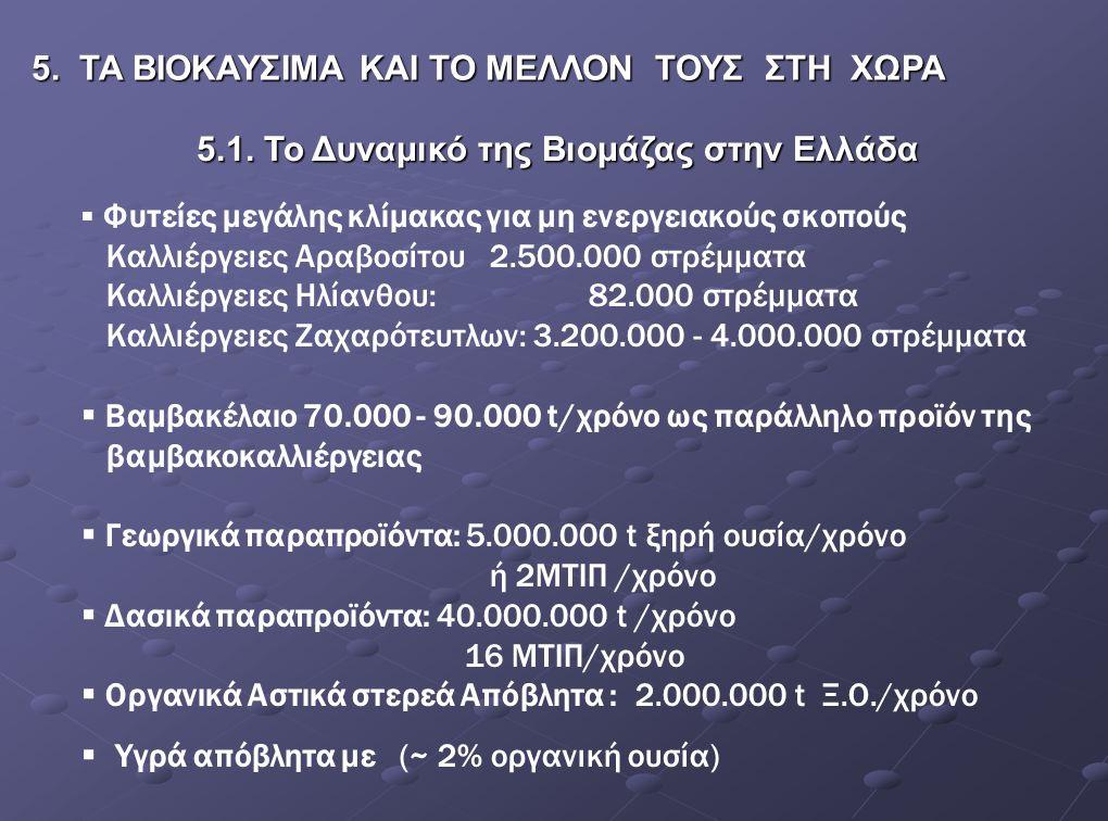 5.1. Το Δυναμικό της Βιομάζας στην Ελλάδα