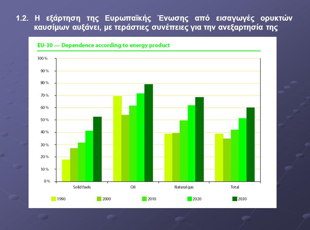 1.2. Η εξάρτηση της Ευρωπαϊκής Ένωσης από εισαγωγές ορυκτών καυσίμων αυξάνει, με τεράστιες συνέπειες για την ανεξαρτησία της