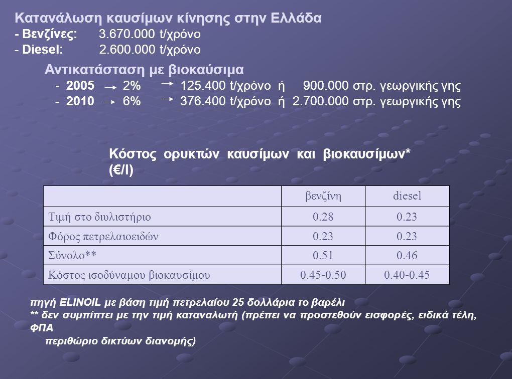Κατανάλωση καυσίμων κίνησης στην Ελλάδα - Βενζίνες: 3. 670