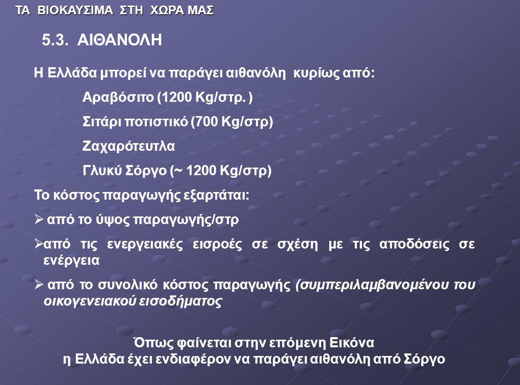 5.3. ΑΙΘΑΝΟΛΗ Η Ελλάδα μπορεί να παράγει αιθανόλη κυρίως από: