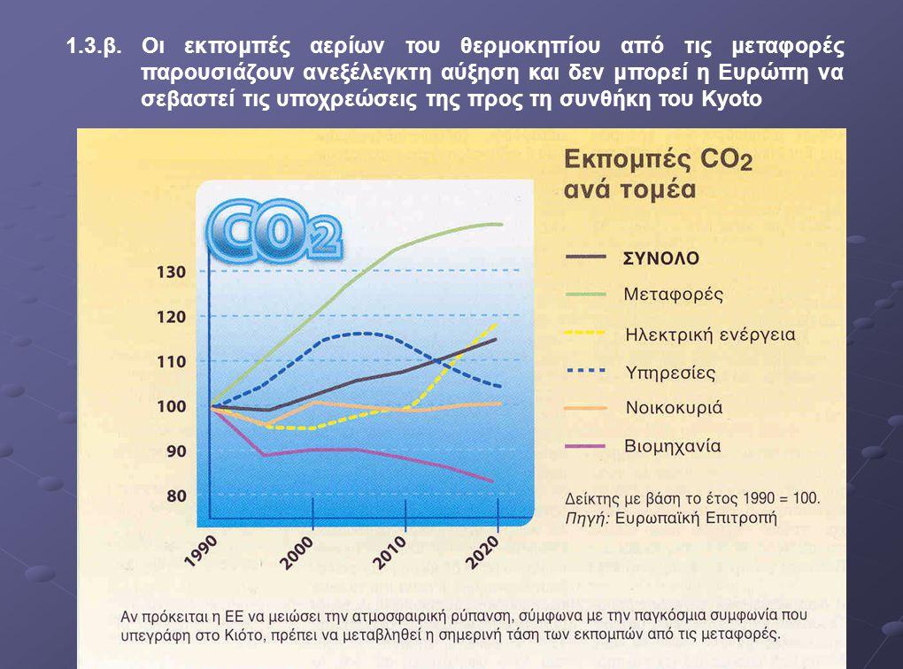 1.3.β. Οι εκπομπές αερίων του θερμοκηπίου από τις μεταφορές παρουσιάζουν ανεξέλεγκτη αύξηση και δεν μπορεί η Ευρώπη να σεβαστεί τις υποχρεώσεις της προς τη συνθήκη του Kyoto