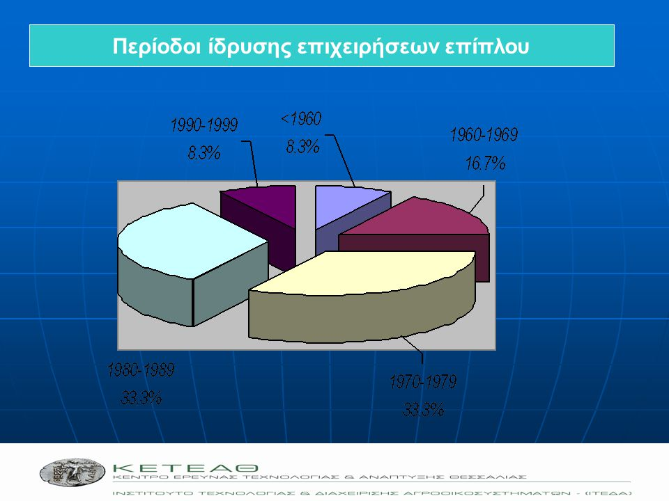 Περίοδοι ίδρυσης επιχειρήσεων επίπλου