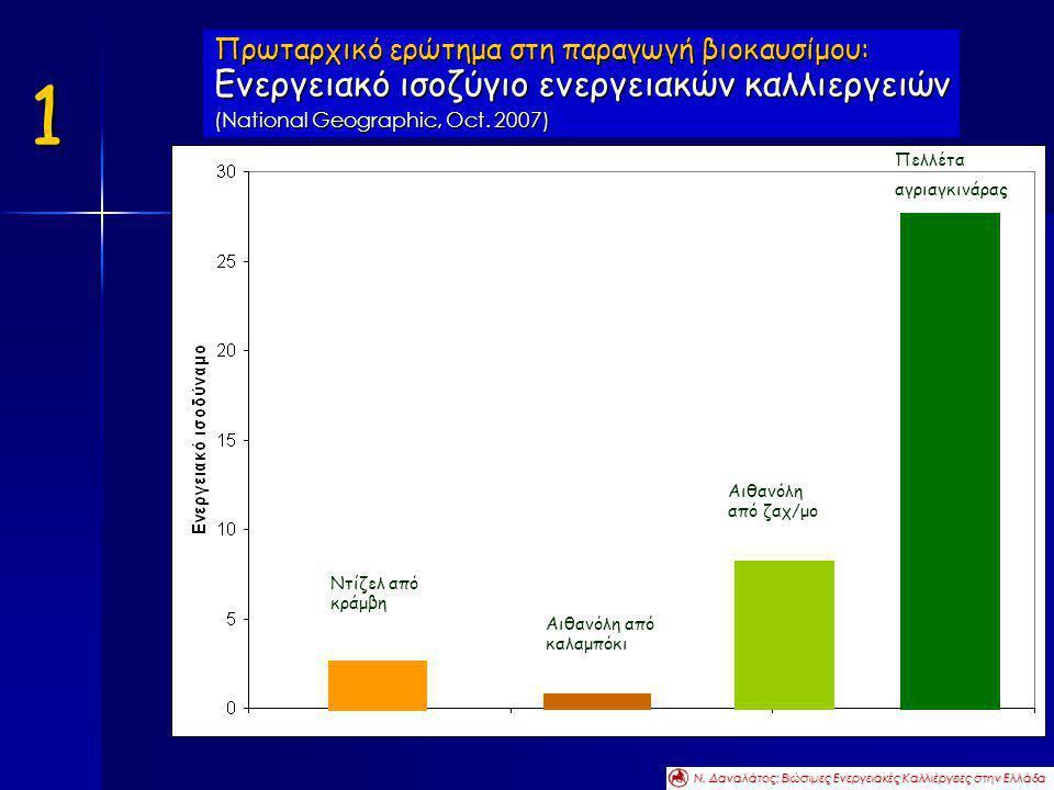 Πρωταρχικό ερώτημα στη παραγωγή βιοκαυσίμου: Ενεργειακό ισοζύγιο ενεργειακών καλλιεργειών