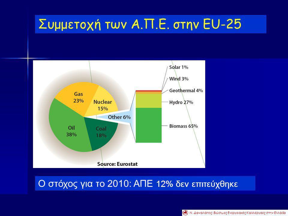 Συμμετοχή των Α.Π.Ε. στην EU-25