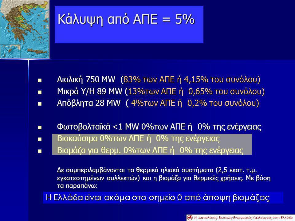 Κάλυψη από ΑΠΕ = 5% Αιολική 750 MW (83% των ΑΠΕ ή 4,15% του συνόλου)