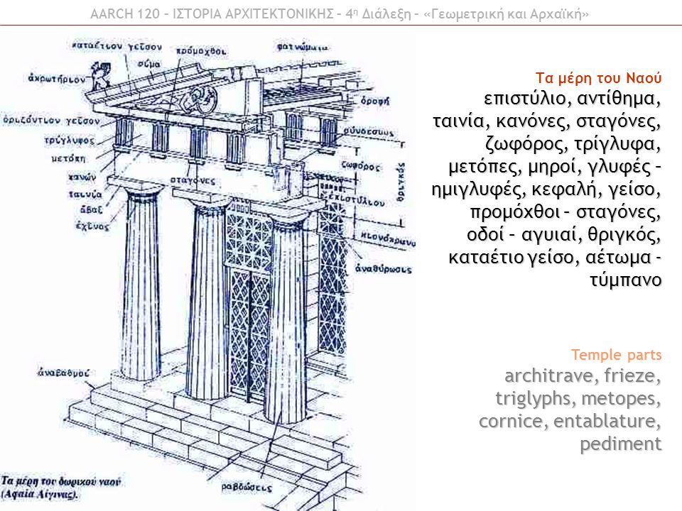 architrave, frieze, triglyphs, metopes, cornice, entablature, pediment