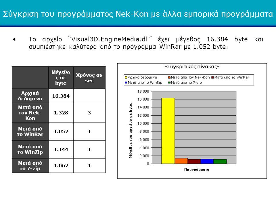 Σύγκριση του προγράμματος Nek-Kon με άλλα εμπορικά προγράμματα