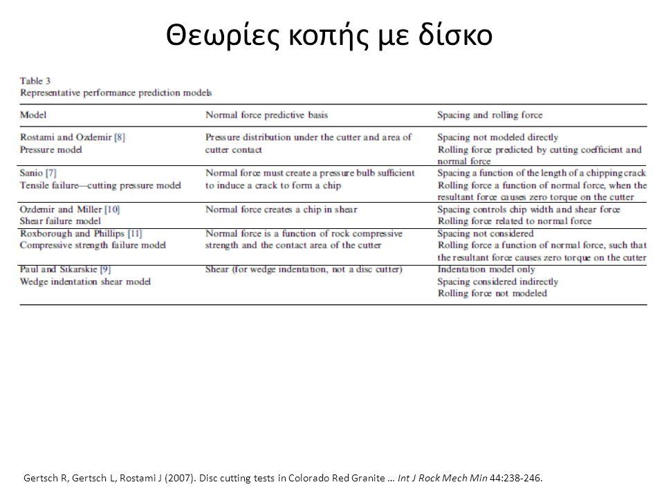 Θεωρίες κοπής με δίσκο Gertsch R, Gertsch L, Rostami J (2007).
