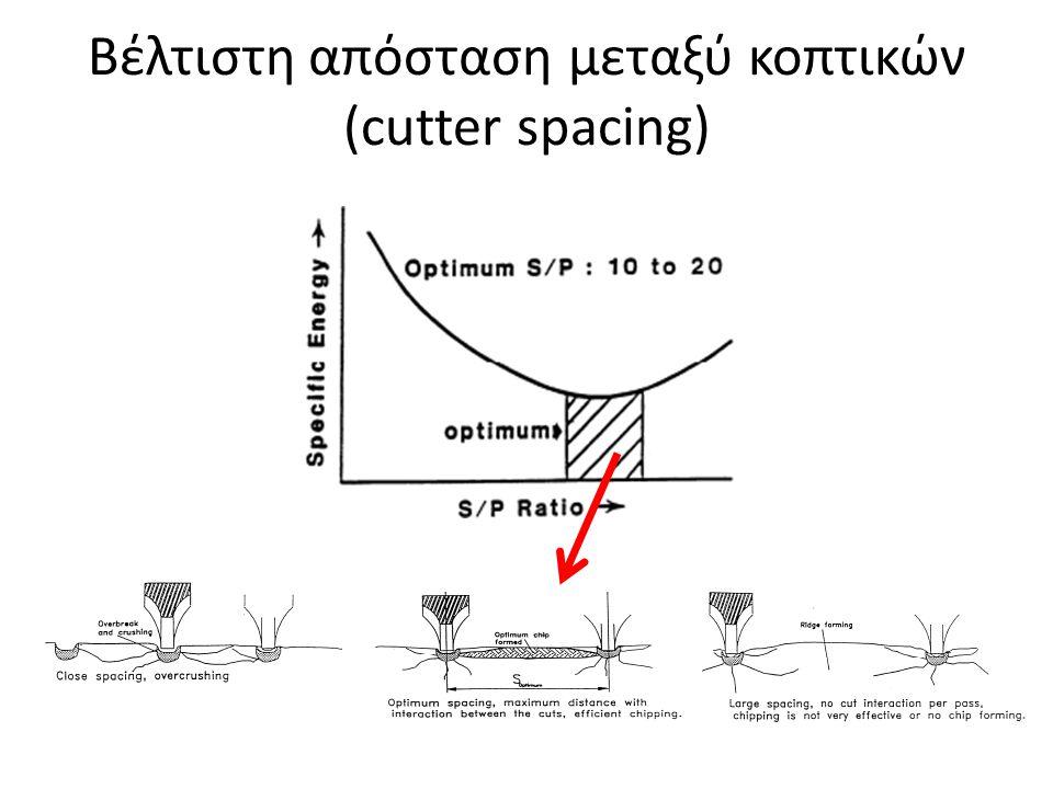 Βέλτιστη απόσταση μεταξύ κοπτικών (cutter spacing)