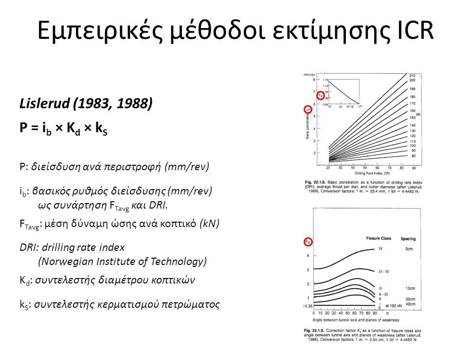 Εμπειρικές μέθοδοι εκτίμησης ICR
