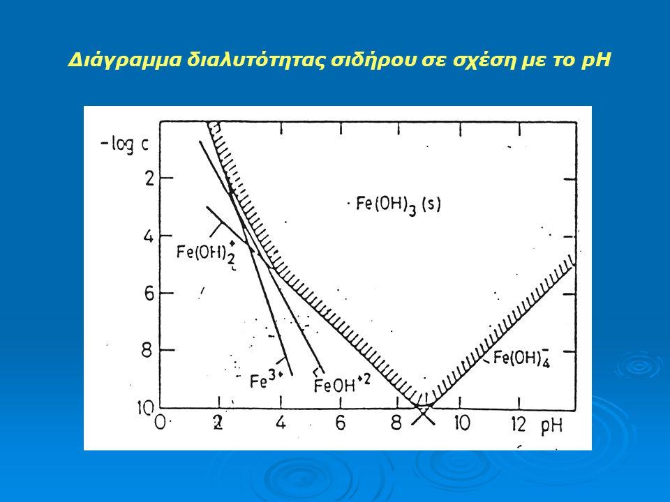 Διάγραμμα διαλυτότητας σιδήρου σε σχέση με το pH
