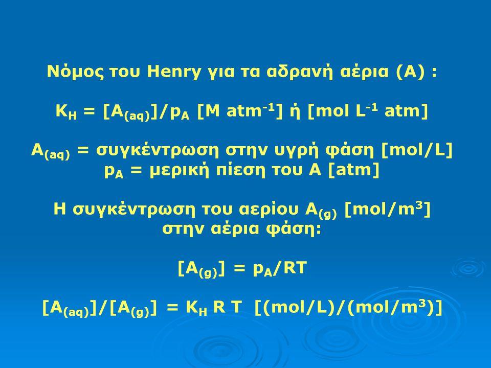Νόμος του Henry για τα αδρανή αέρια (A) :