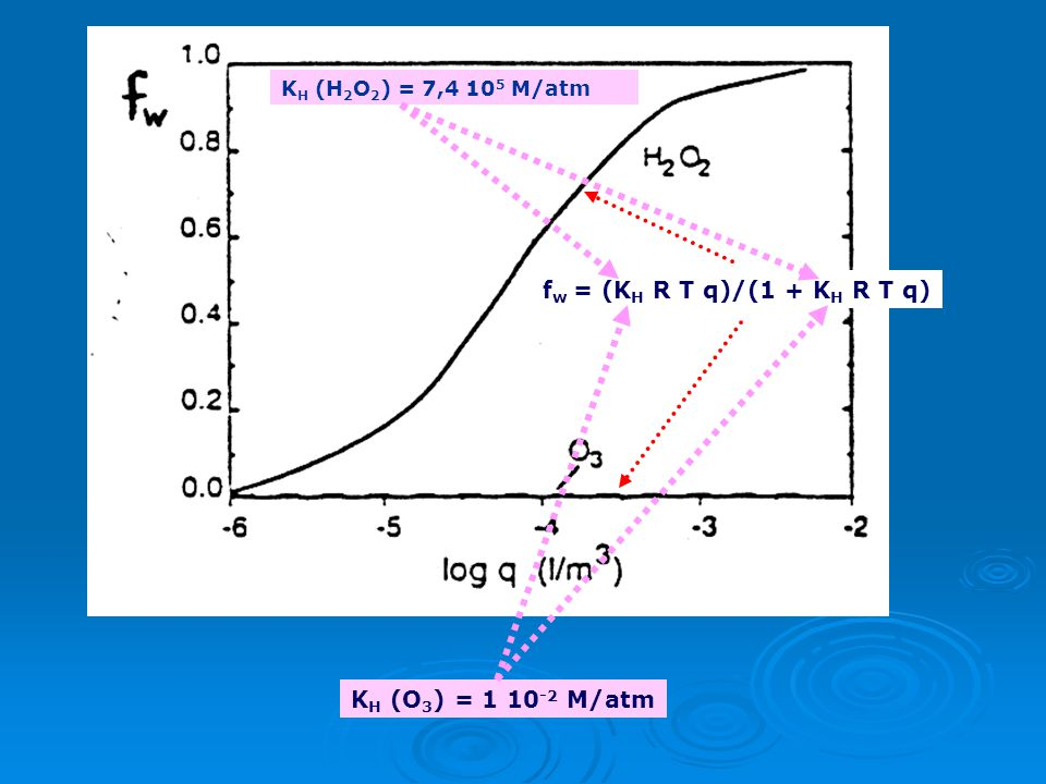 fw = (KH R T q)/(1 + KH R T q) KH (O3) = 1 10-2 M/atm