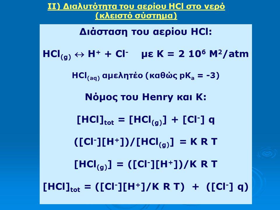 Διάσταση του αερίου HCl: HCl(g)  H+ + Cl- με K = 2 106 M2/atm