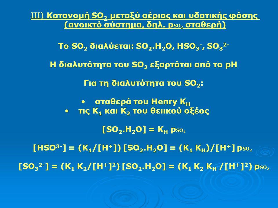 ΙΙΙ) Κατανομή SO2 μεταξύ αέριας και υδατικής φάσης