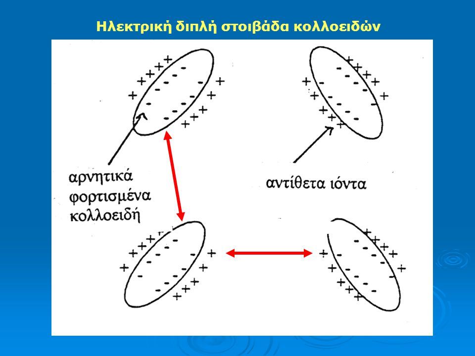Ηλεκτρική διπλή στοιβάδα κολλοειδών