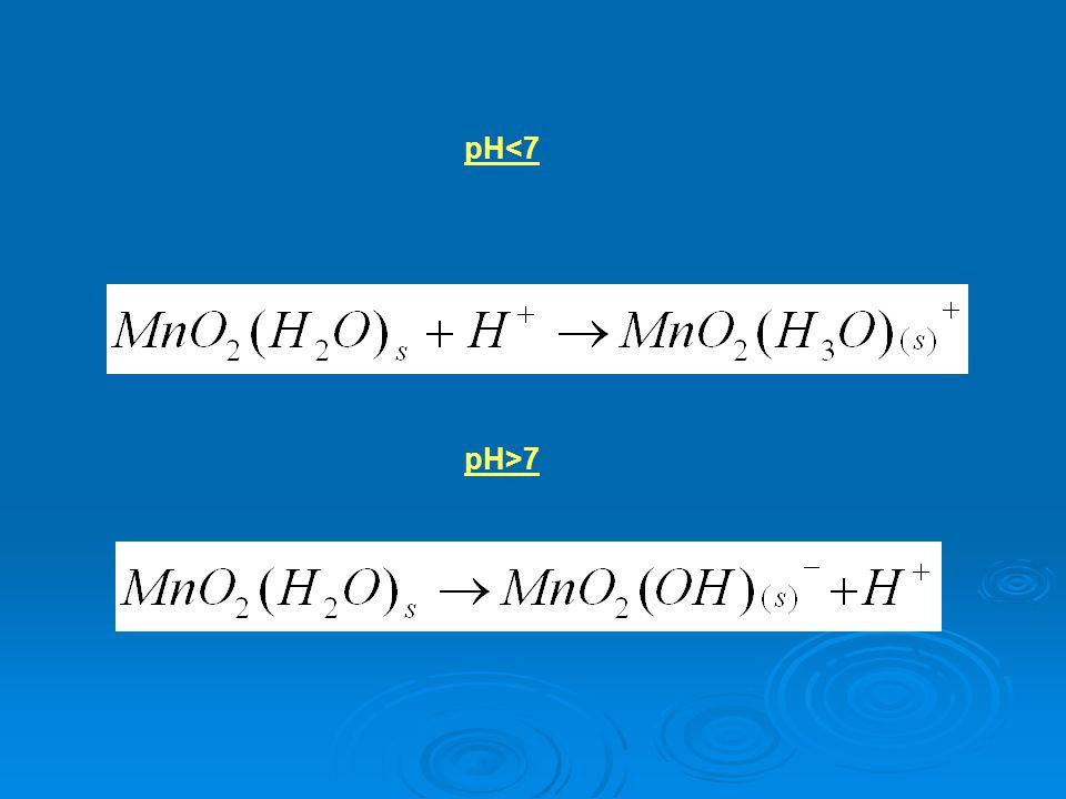 pH<7 pH>7