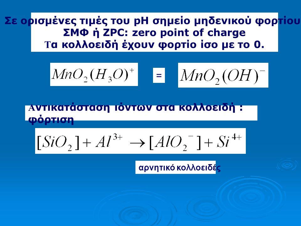 Σε ορισμένες τιμές του pH σημείο μηδενικού φορτίου
