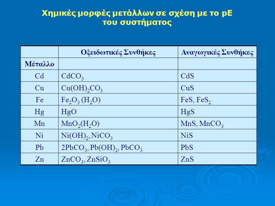 Χημικές μορφές μετάλλων σε σχέση με το pE