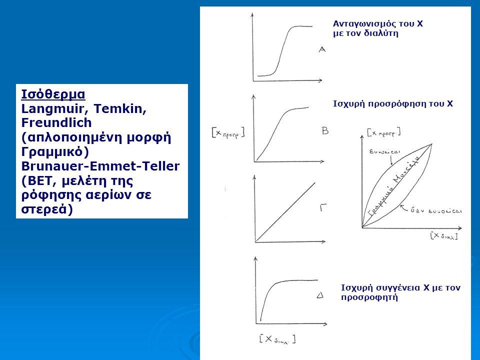 Langmuir, Temkin, Freundlich (απλοποιημένη μορφή Γραμμικό)
