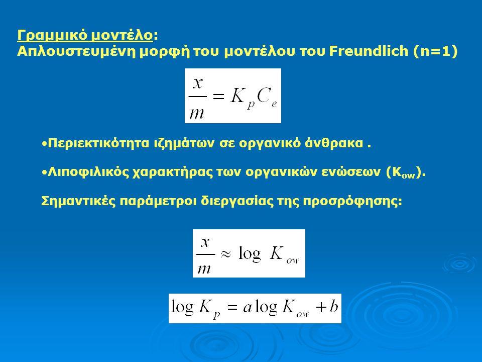 Απλουστευμένη μορφή του μοντέλου του Freundlich (n=1)