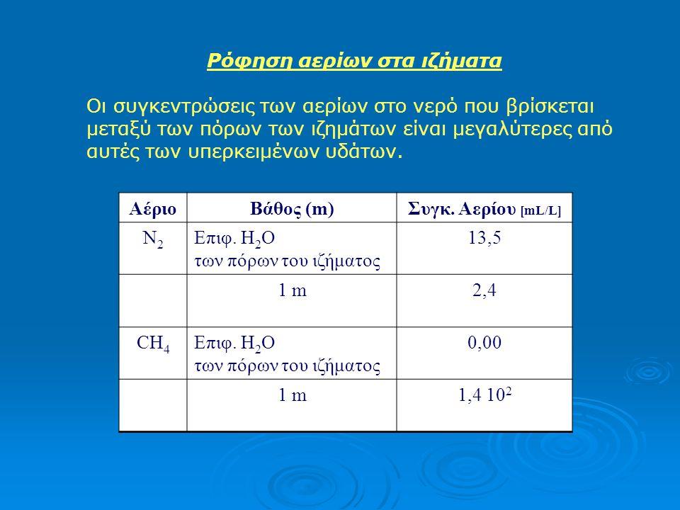 Ρόφηση αερίων στα ιζήματα