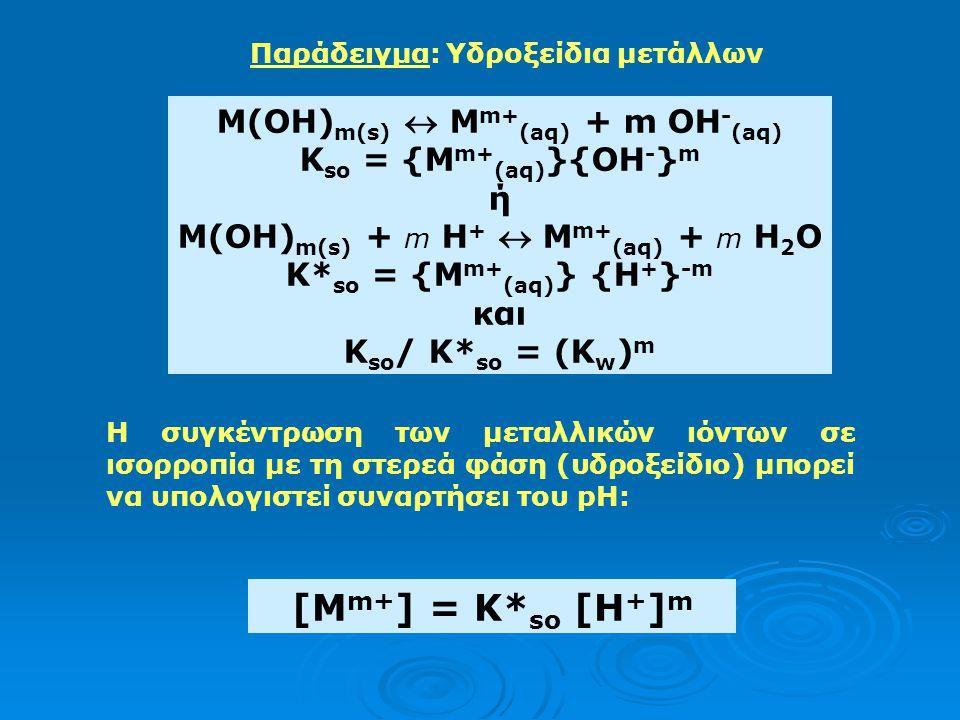 M(OH)m(s)  Mm+(aq) + m OH-(aq) K*so = {Mm+(aq)} {H+}-m
