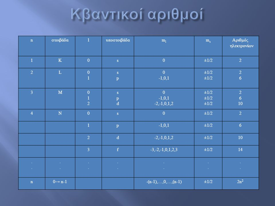 Κβαντικοί αριθμοί n στοιβάδα 1 υποστοιβάδα ml ms Αριθμός ηλεκτρονίων Κ