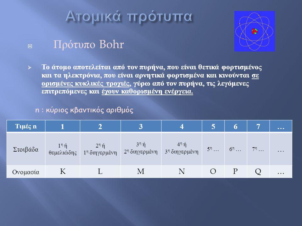 Ατομικά πρότυπα Πρότυπο Bohr