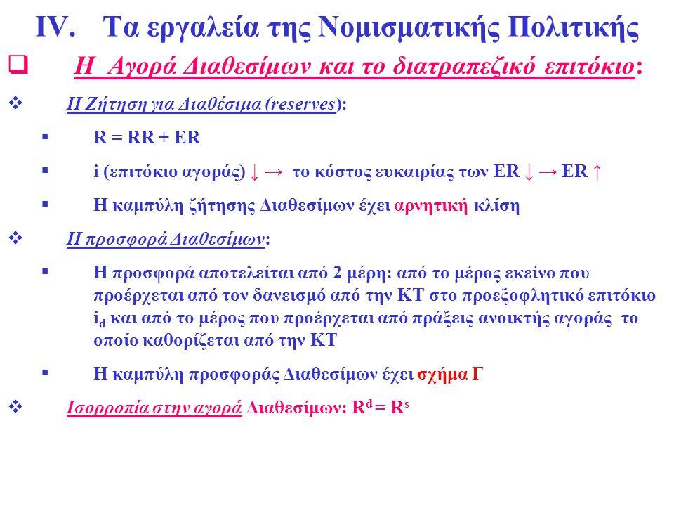 ΙV. Τα εργαλεία της Νομισματικής Πολιτικής