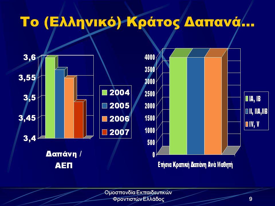 Το (Ελληνικό) Κράτος Δαπανά…