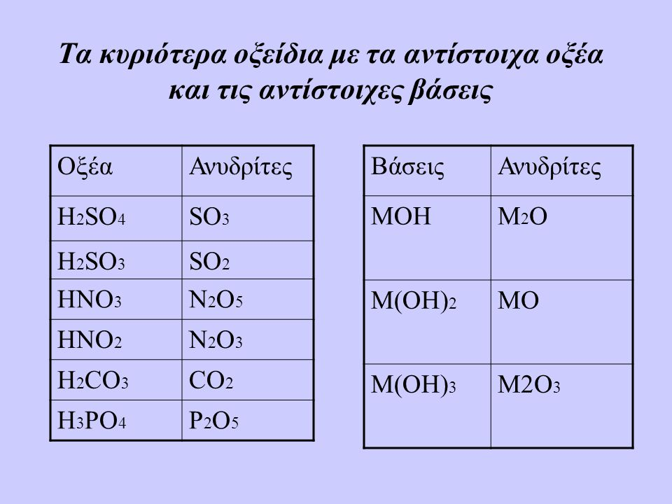 Τα κυριότερα οξείδια με τα αντίστοιχα οξέα και τις αντίστοιχες βάσεις