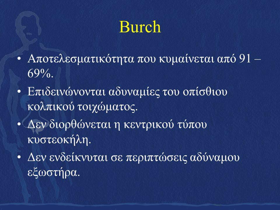 Burch Αποτελεσματικότητα που κυμαίνεται από 91 – 69%.