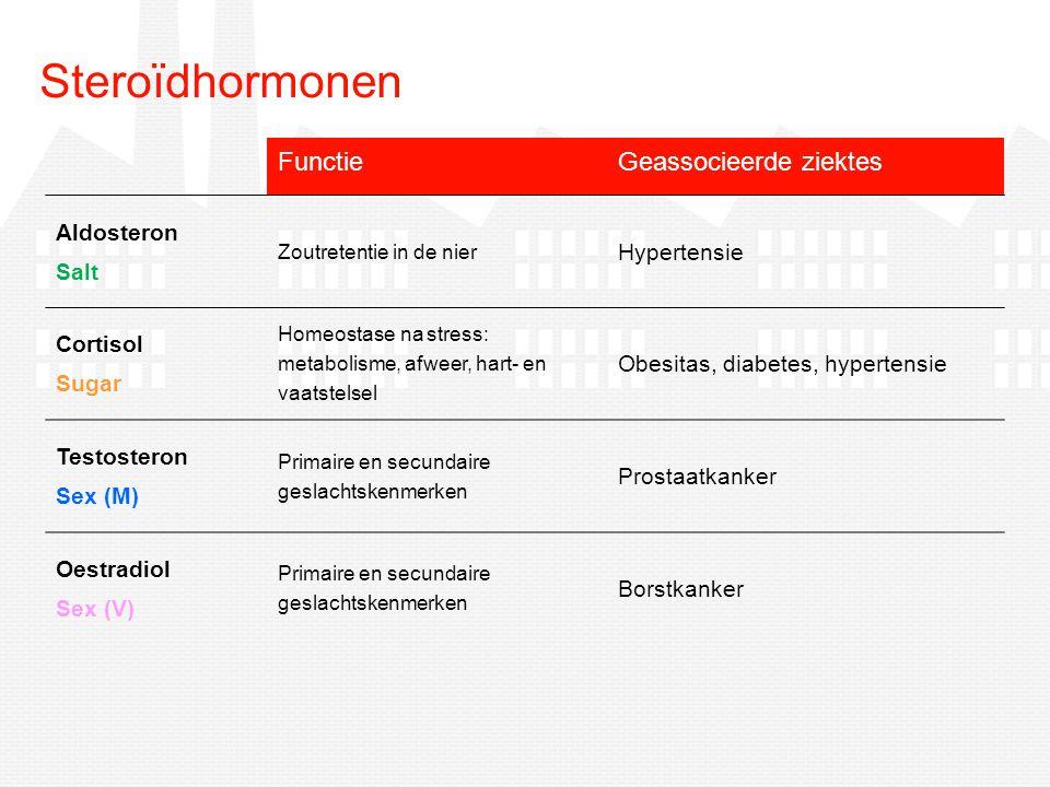 Steroïdhormonen Functie Geassocieerde ziektes Aldosteron Hypertensie