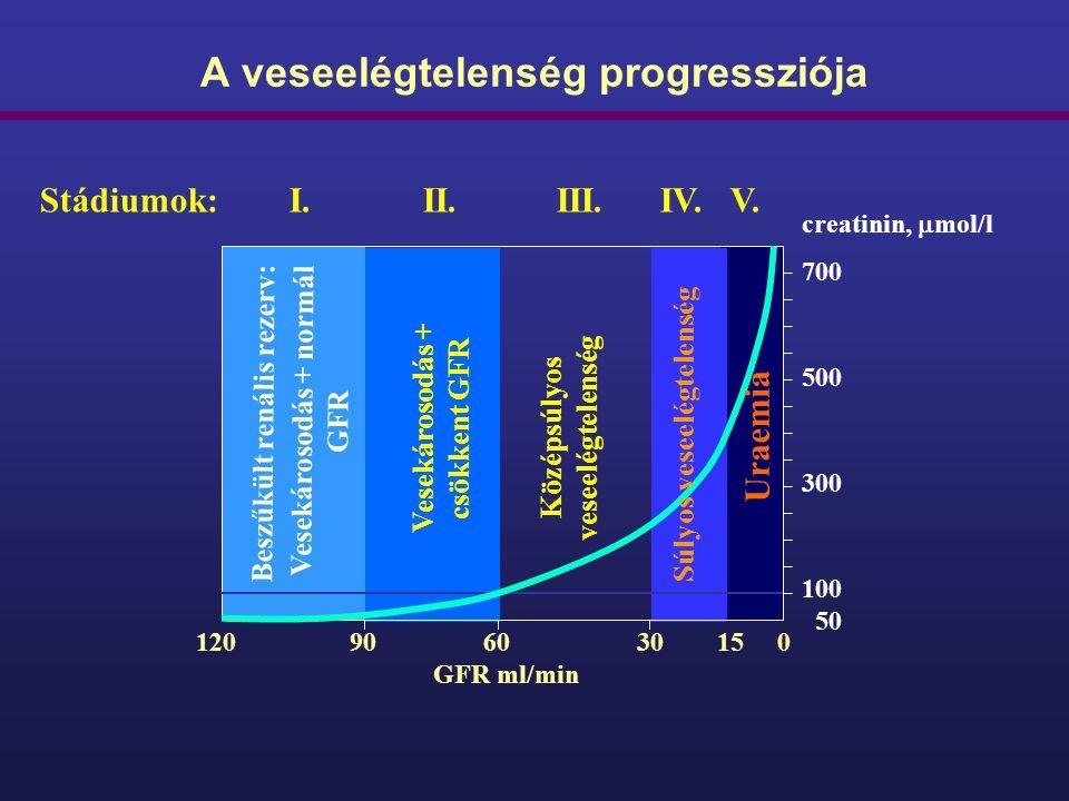 A veseelégtelenség progressziója