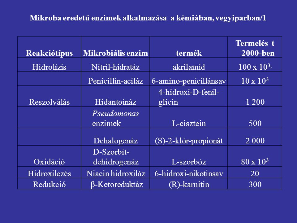 Mikroba eredetű enzimek alkalmazása a kémiában, vegyiparban/1