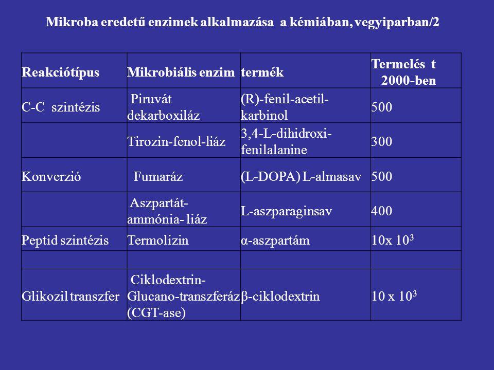 Mikroba eredetű enzimek alkalmazása a kémiában, vegyiparban/2