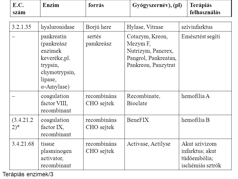 E.C. szám Enzim. forrás. Gyógyszernév), (pl) Terápiás felhasználás. 3.2.1.35. hyaluronidase. Borjú here.