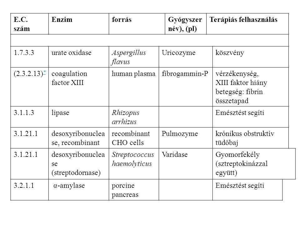Terápiás enzimek/1 E.C. szám. Enzim. forrás. Gyógyszernév), (pl) Terápiás felhasználás. 1.7.3.3.