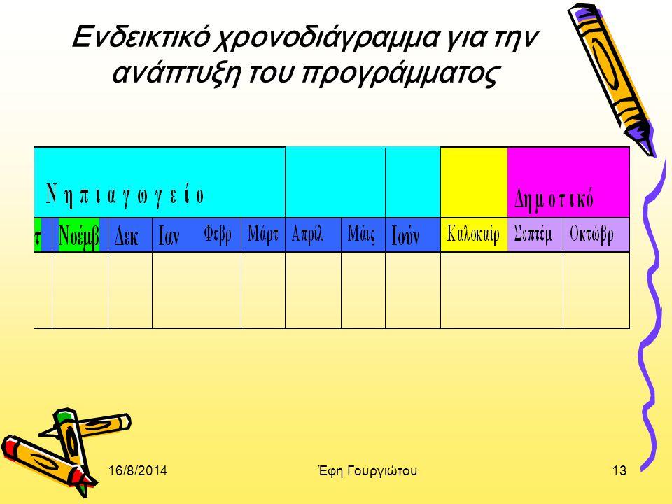 Ενδεικτικό χρονοδιάγραμμα για την ανάπτυξη του προγράμματος