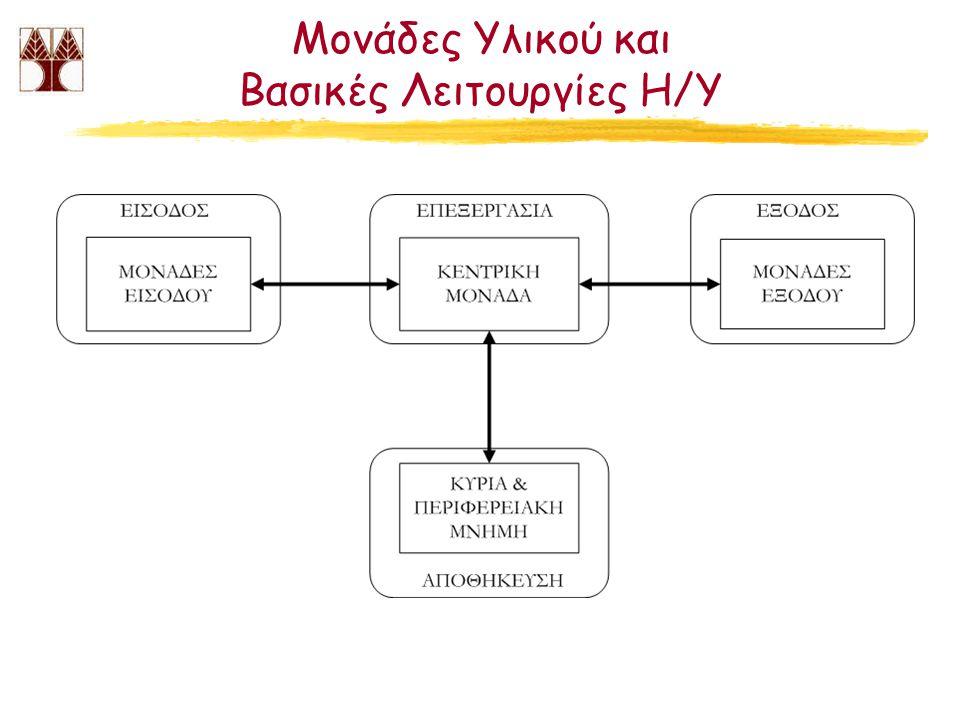Μονάδες Υλικού και Βασικές Λειτουργίες Η/Υ