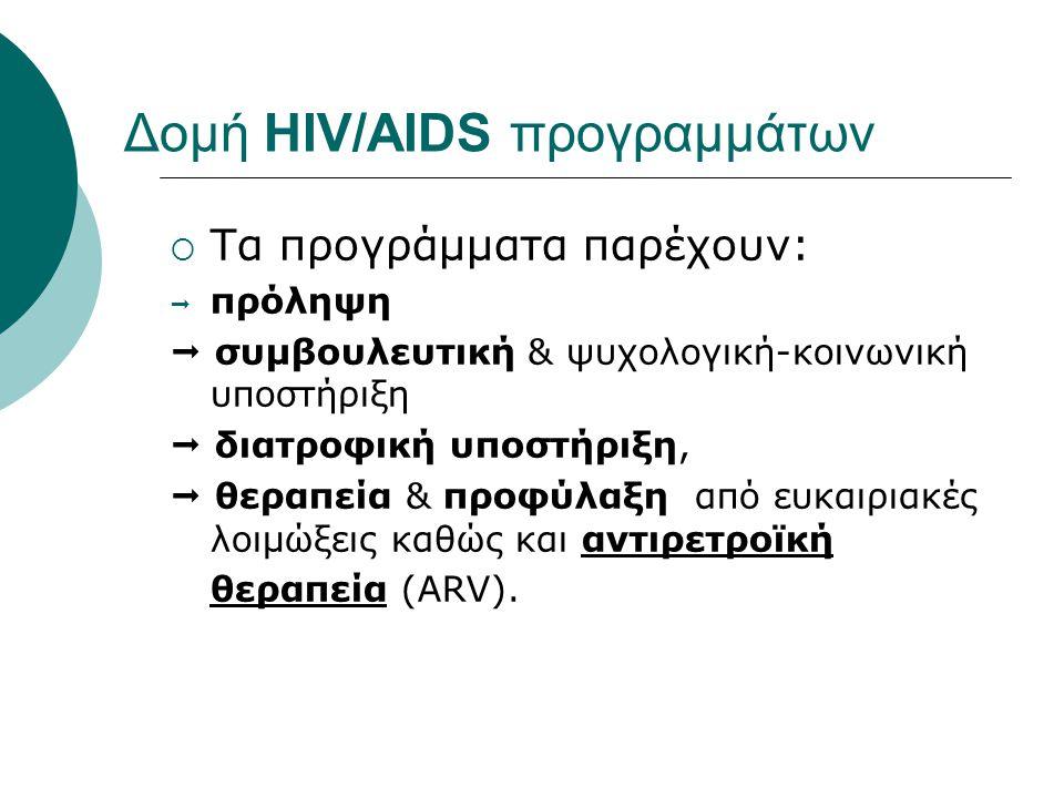 Δομή HIV/AIDS προγραμμάτων