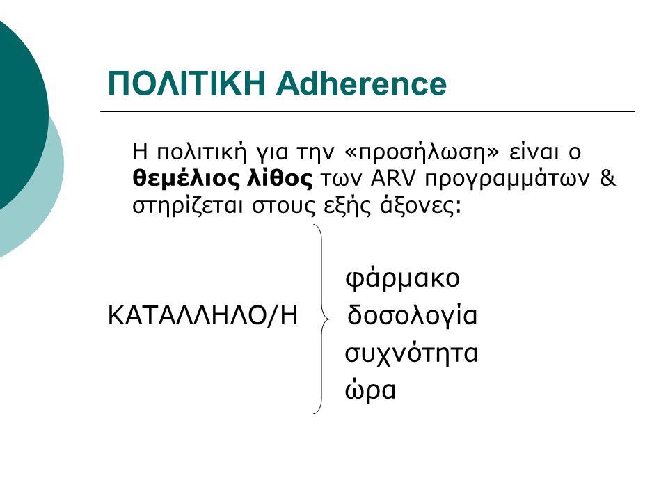 ΠΟΛΙΤΙΚΗ Adherence φάρμακο ΚΑΤΑΛΛΗΛΟ/Η δοσολογία συχνότητα ώρα