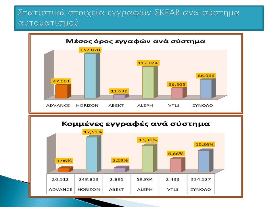 Στατιστικά στοιχεία εγγραφών ΣΚΕΑΒ ανά σύστημα αυτοματισμού