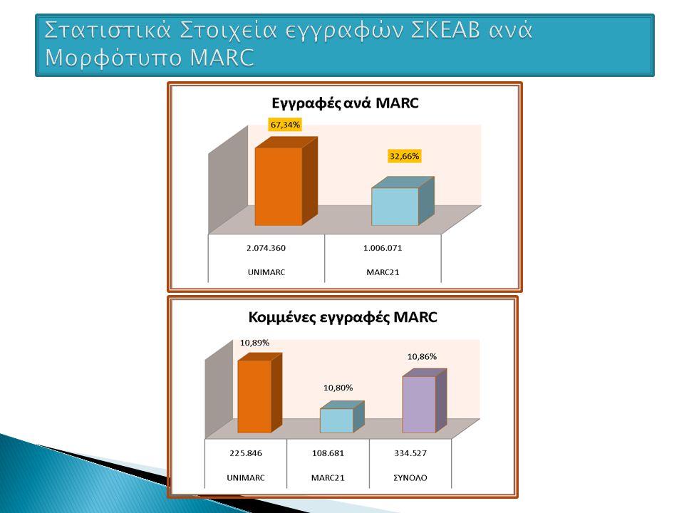Στατιστικά Στοιχεία εγγραφών ΣΚΕΑΒ ανά Μορφότυπο MARC