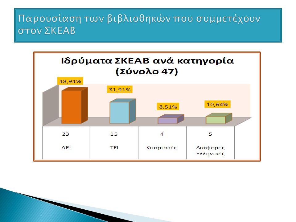 Παρουσίαση των βιβλιοθηκών που συμμετέχουν στον ΣΚΕΑΒ