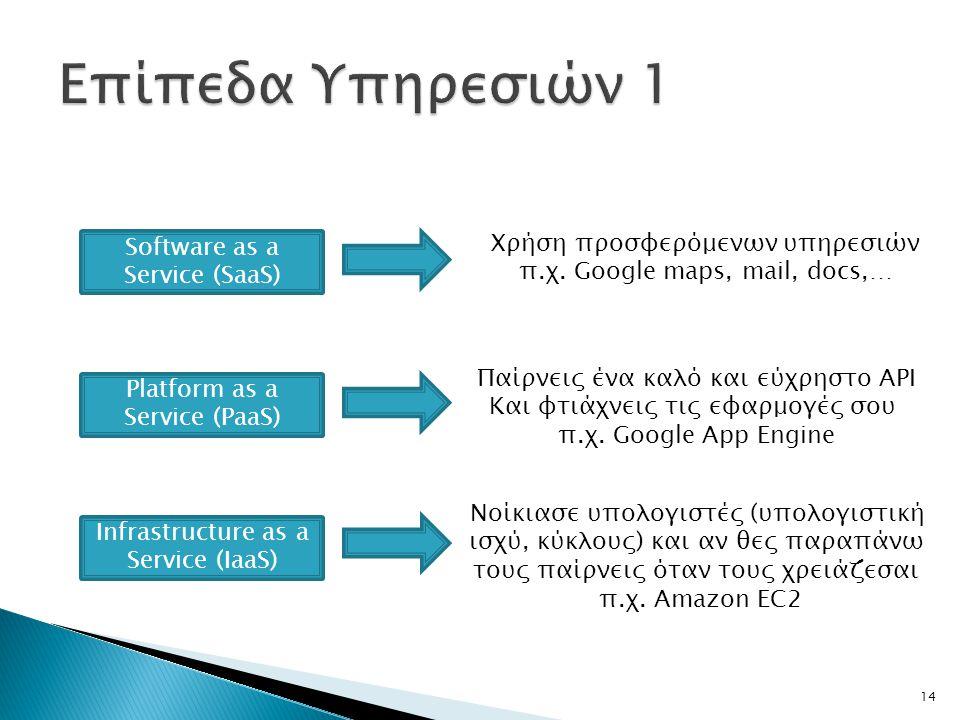 Επίπεδα Υπηρεσιών 1 Χρήση προσφερόμενων υπηρεσιών