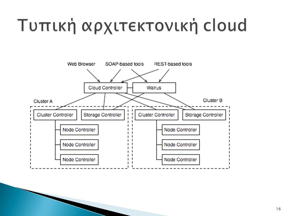 Τυπική αρχιτεκτονική cloud